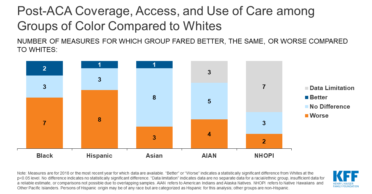 Data on race, ethnicity and language is critical to making realhealthcare progress