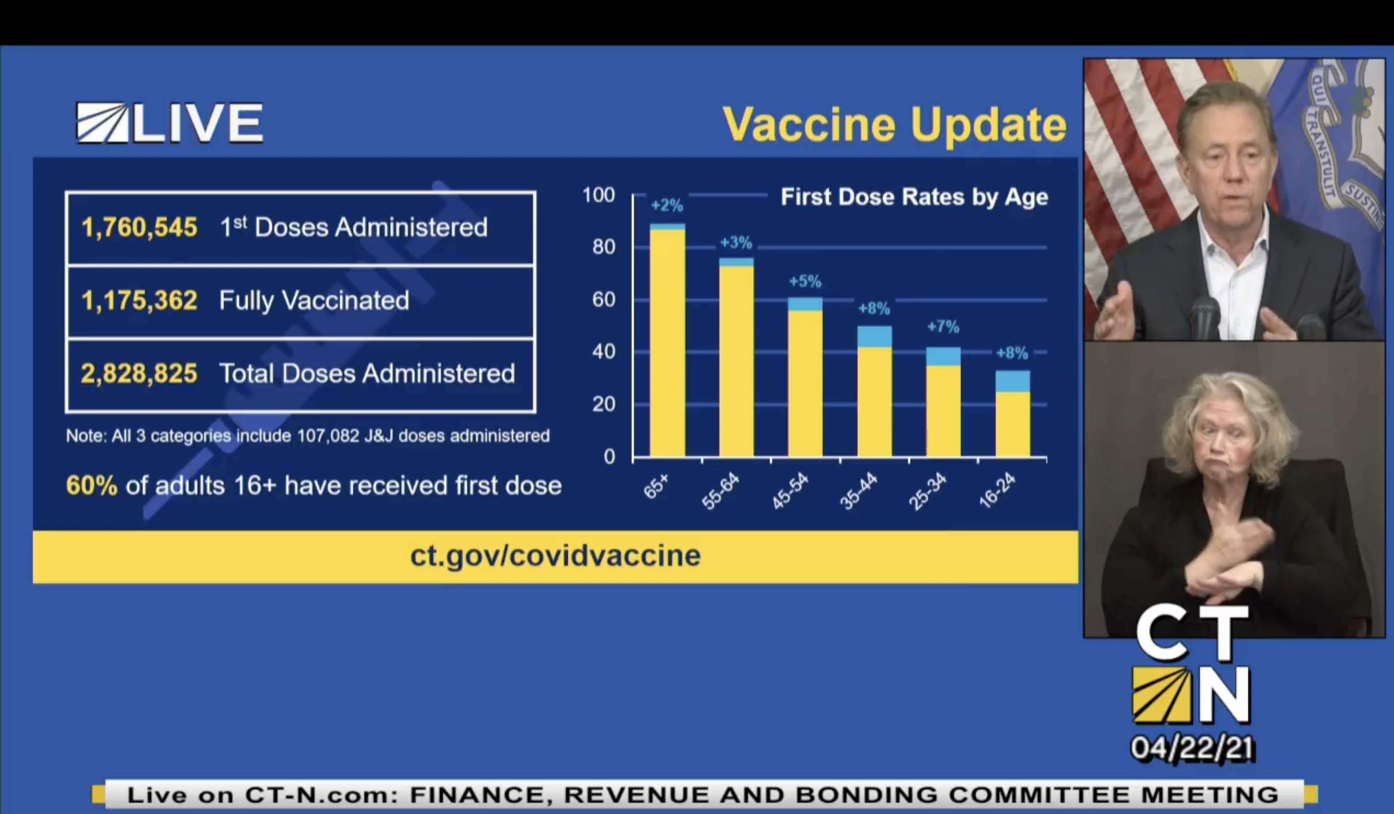 As COVID-19 vaccine supply begins to outpace demand, Gov. Lamont asks business and labor for help