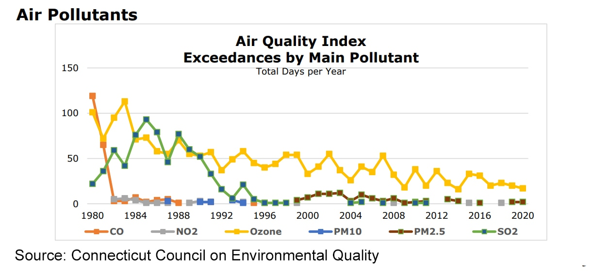 Air quality better than last year, but Connecticut suit of midwestern states should continue