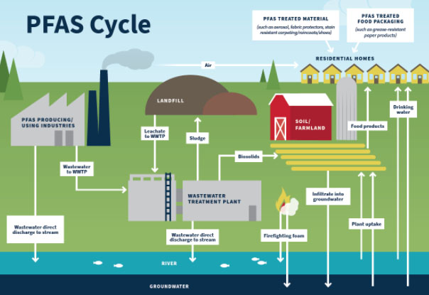 Turning off the tap on toxic PFAS