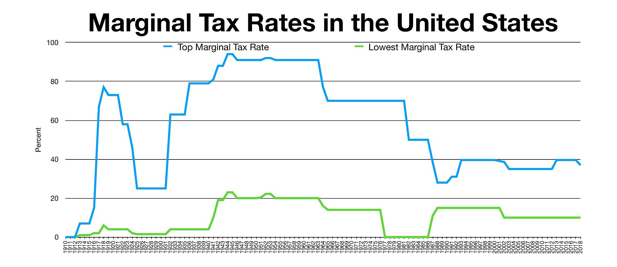 What is a fair tax system?
